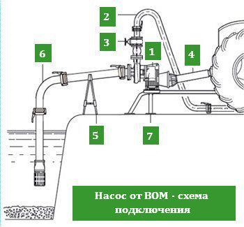 схема подключения насоса от ВОМ трактора