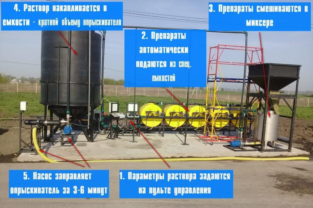 rastvornye-uzly-dlja-rab.rastvorov-v-opryskivateli-jetapy-1-1024x680