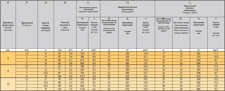 спринклер K1 8° - таблица характеристик