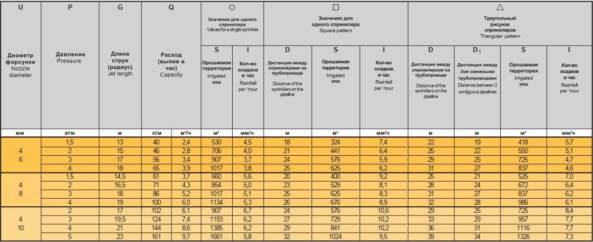 спринклер Ibis Ибис - таблица характеристик