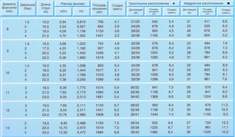 спринклер r15s, r15 - табличные данные