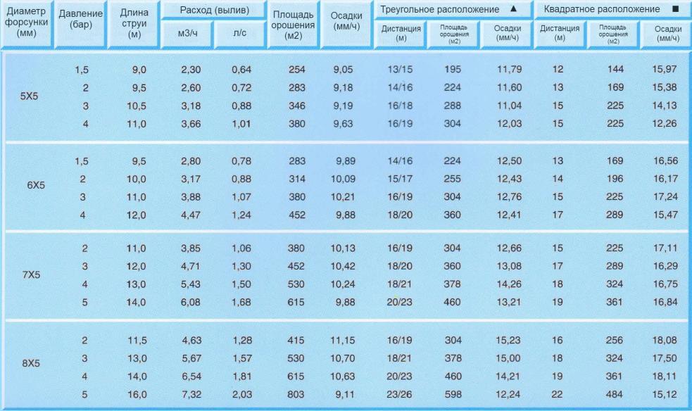 спринклер GT табличные данные