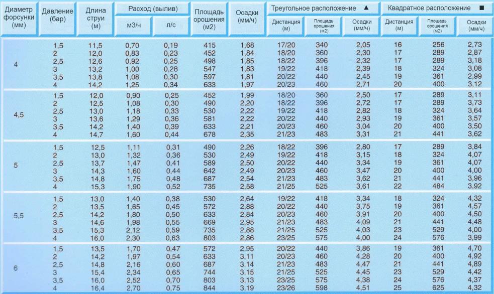 спринклер R3S табличные данные