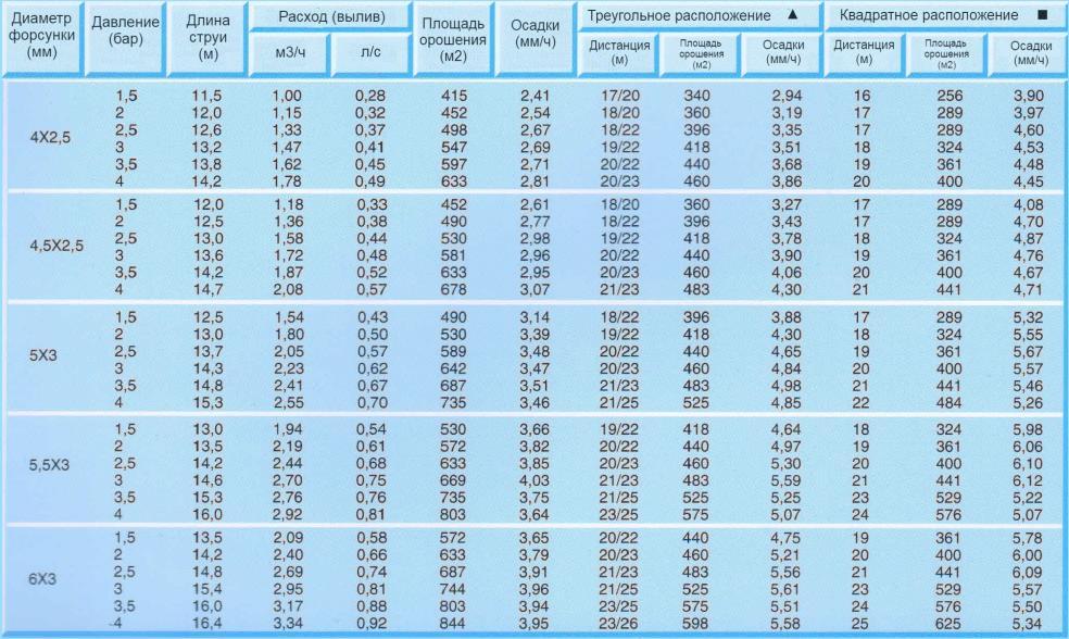 спринклер R3V табличные данные