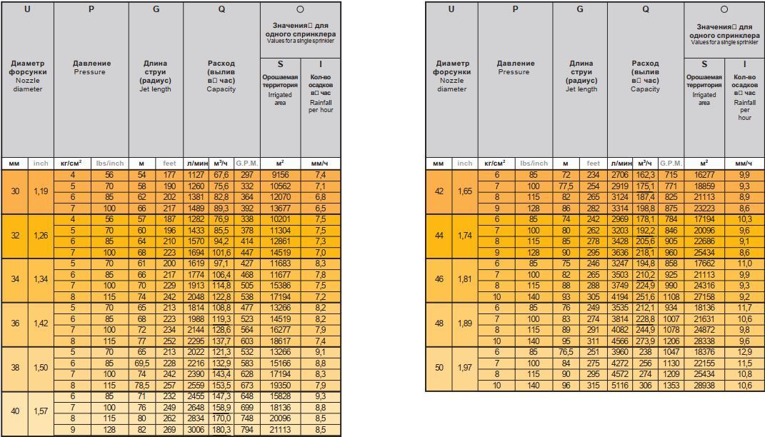 Спринклер Master Мастер 15° ÷ 35°, табличные характеристики