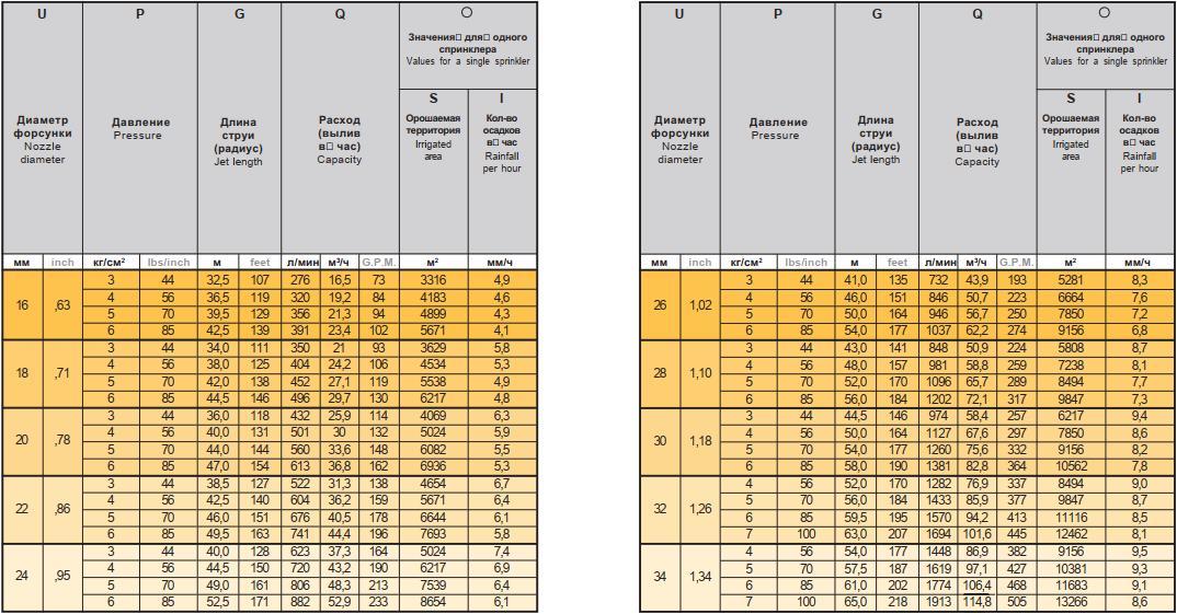 Спринклер Konkord Конкорд 27°÷15°, табличные характеристики