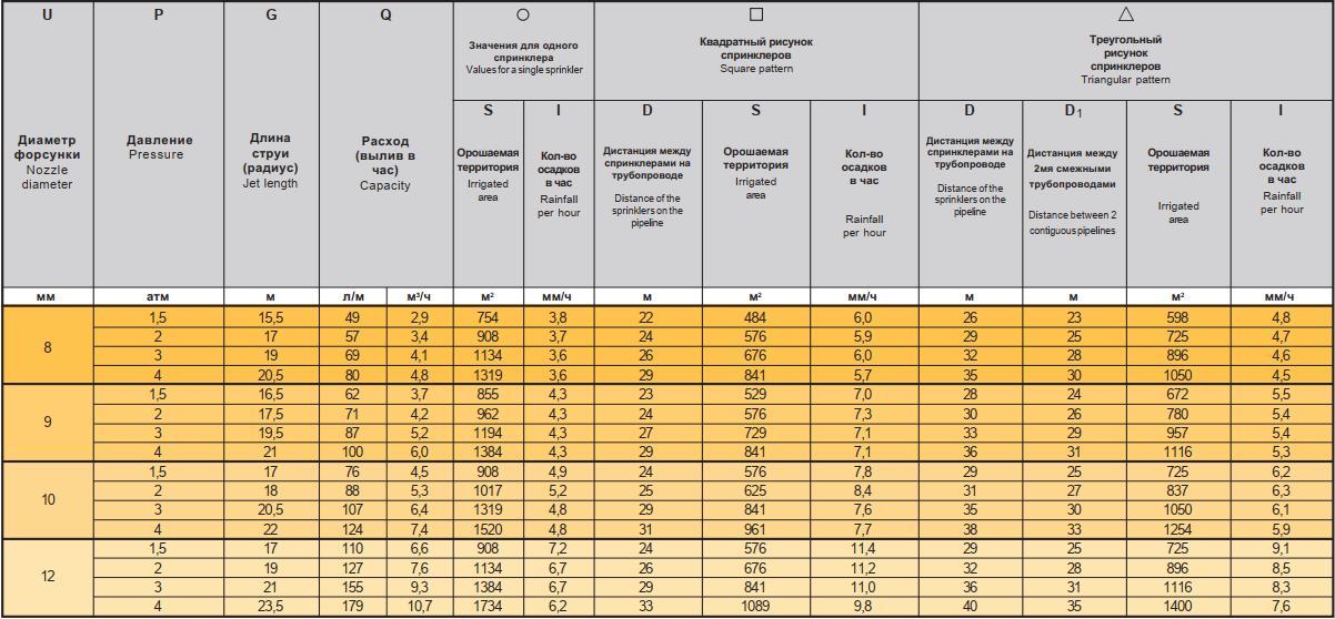 Спринклер K1, табличные характеристики