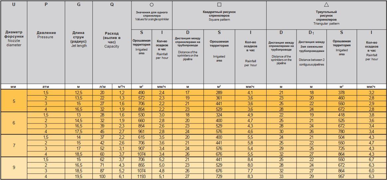 спринклер Funny Фанни - таблица характеристик