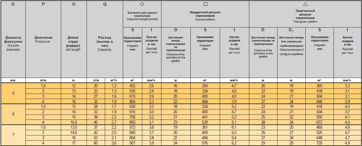 спринклер Jumbo Джамбо - таблица характеристик