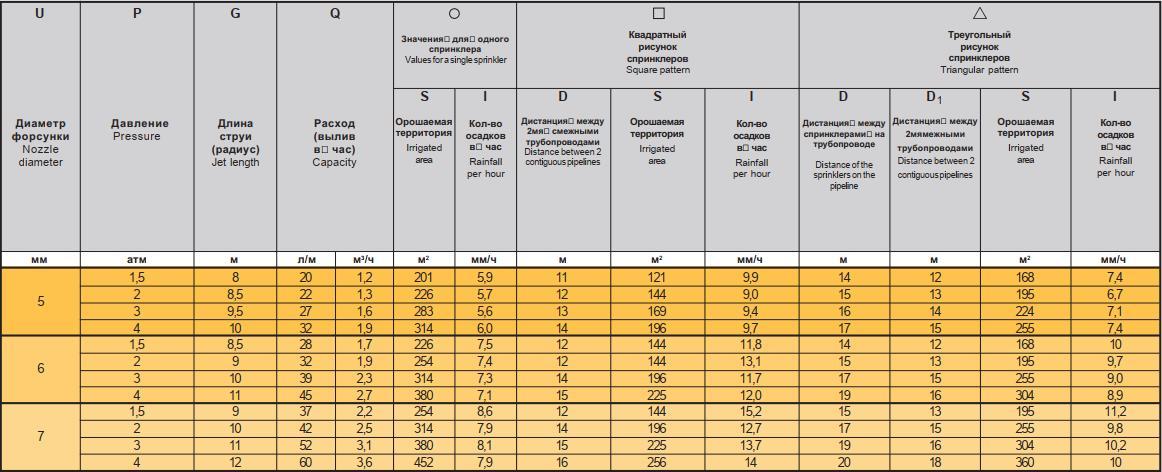 спринклер Jumbo Джамбо 6° - таблица характеристик